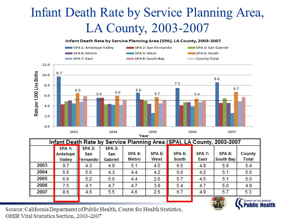 Infant Death Rate by Service Planning Area, LA County, 2003-2007