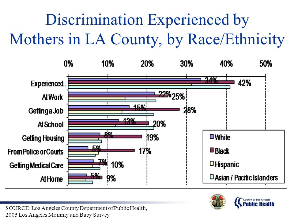 Discrimination Experienced by Mothers in LA County, by Race/Ethnicity