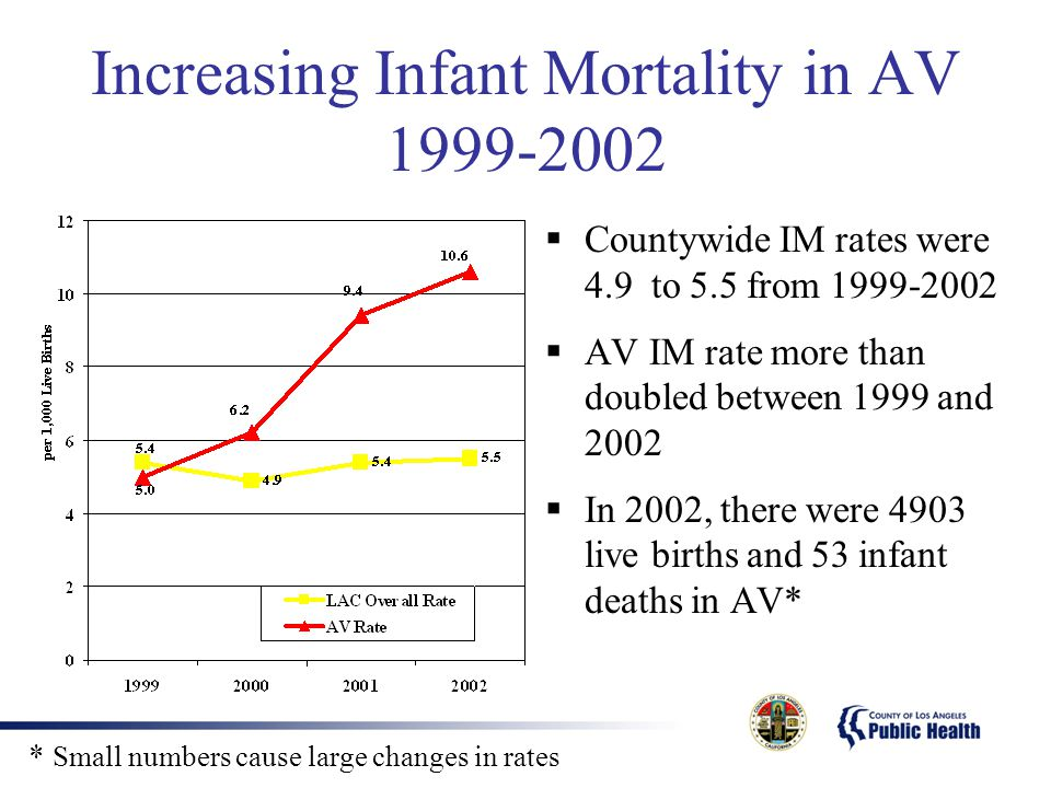 Increasing Infant Mortality in AV 1999-2002