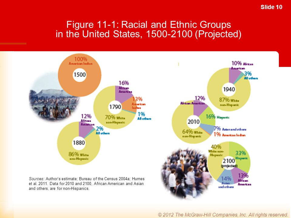 Figure 11-1: Racial and Ethnic Groups in the United States, 1500-2100 (Projected)