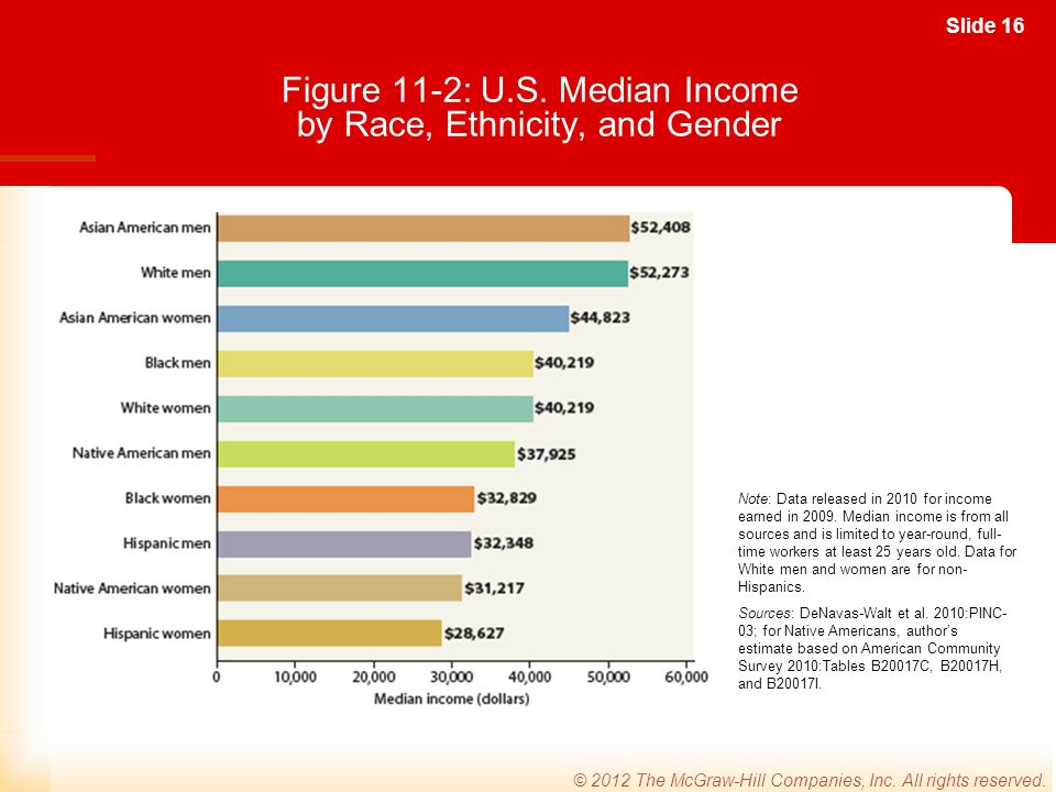 Figure 11-2: U.S. Median Income by Race, Ethnicity, and Gender