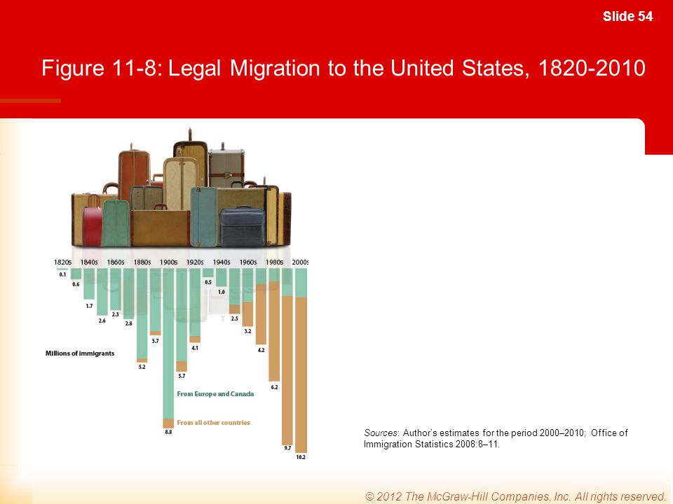 Figure 11-8: Legal Migration to the United States, 1820-2010