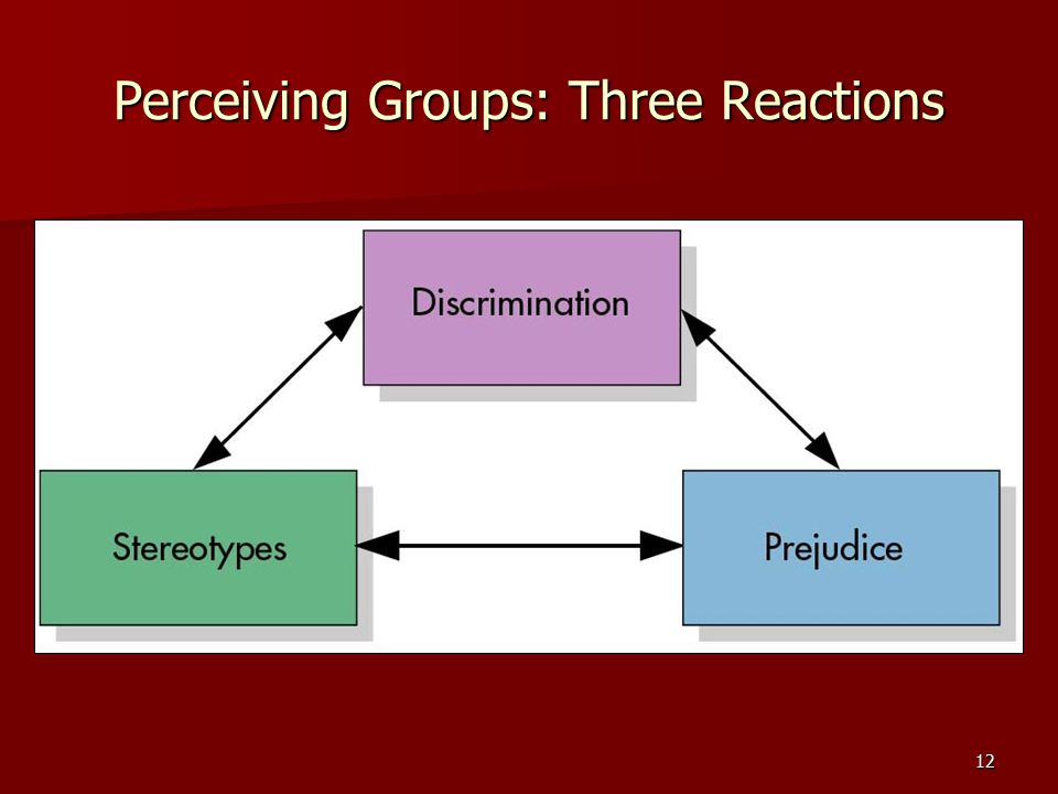 Perceiving Groups: Three Reactions