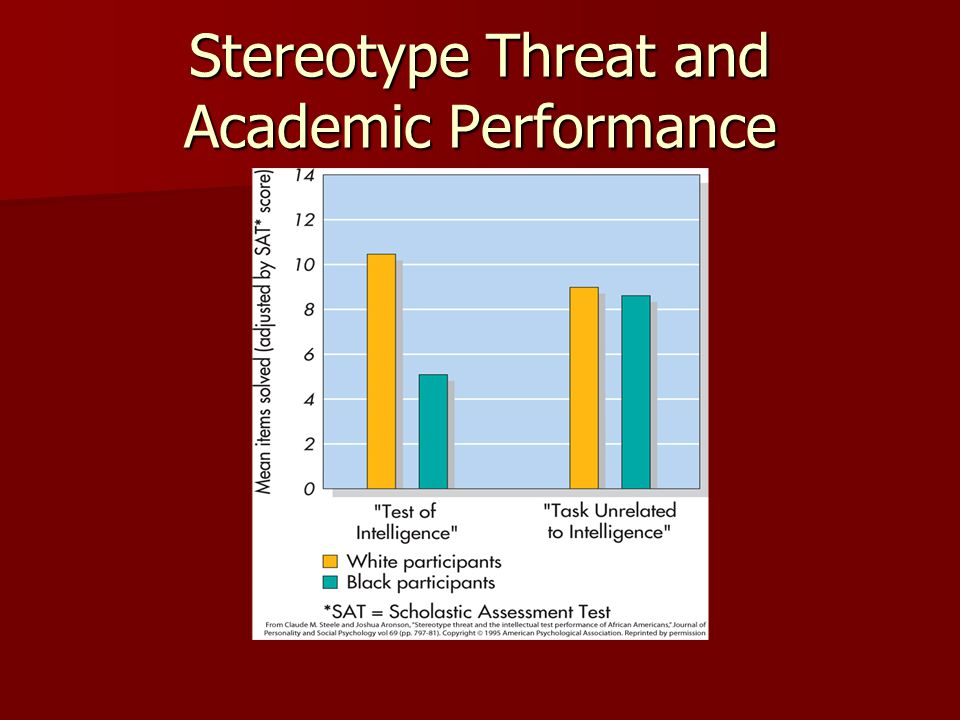 Stereotype Threat and Academic Performance