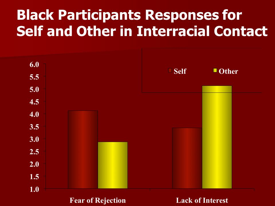 Black Participants Responses for Self and Other in Interracial Contact