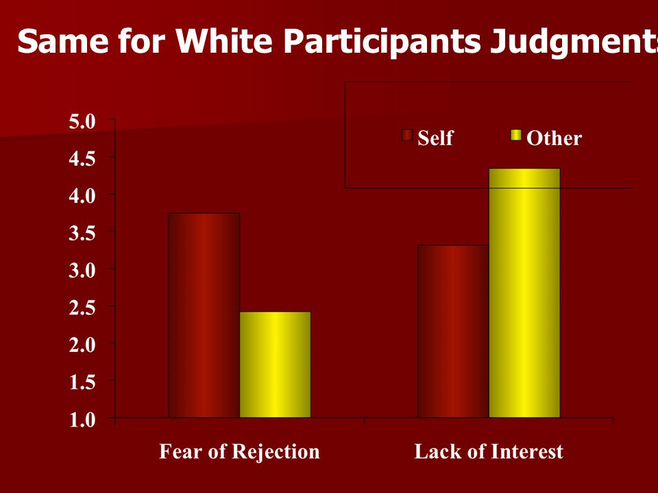 Same for White Participants Judgments