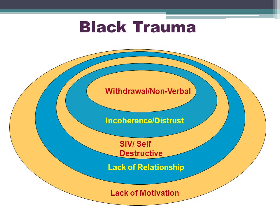 Black Trauma Withdrawal/Non-Verbal Incoherence/Distrust