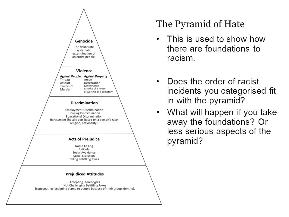 The Pyramid of Hate This is used to show how there are foundations to racism.