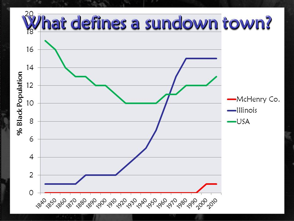 What defines a sundown town