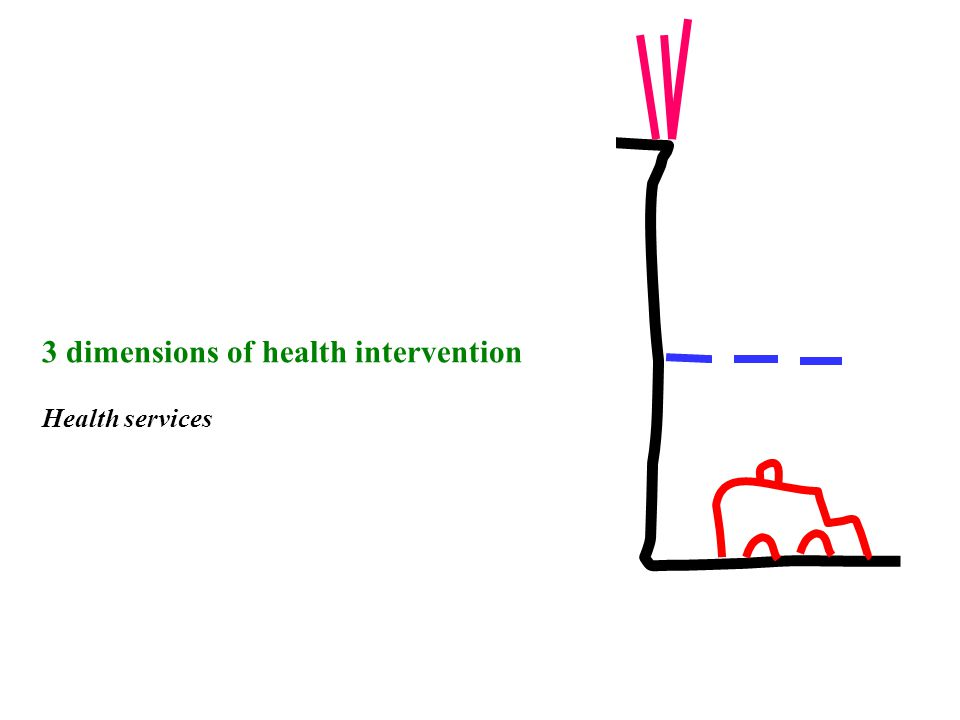 3 dimensions of health intervention