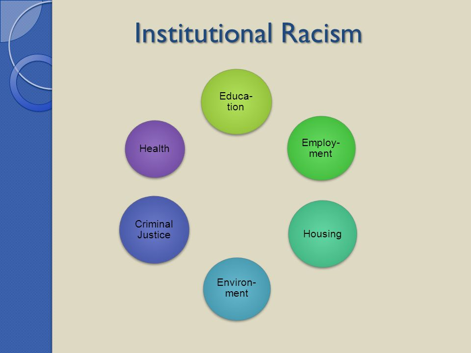 Institutional Racism Educa-tion Employ-ment Housing Environ-ment