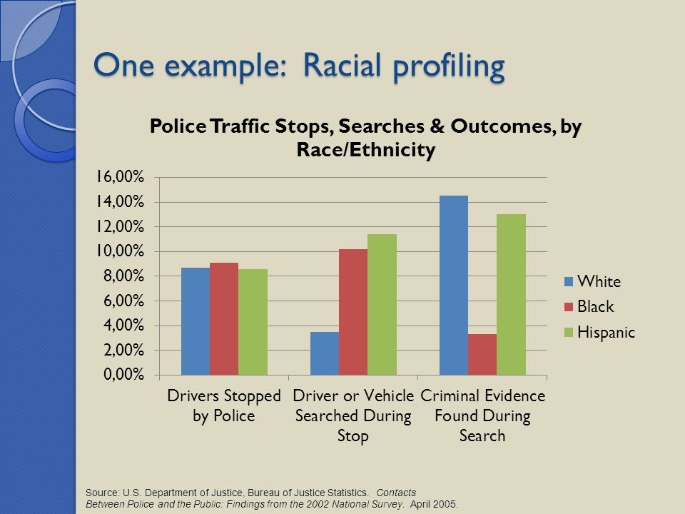One example: Racial profiling