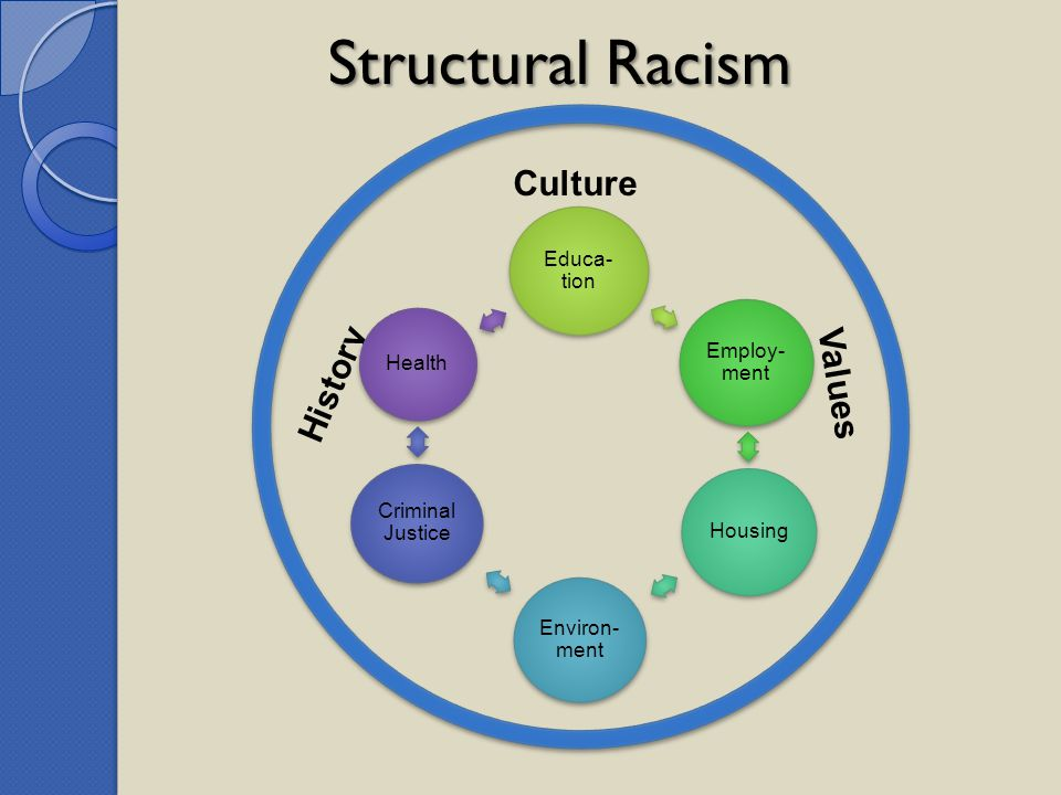 Structural Racism Culture History Values Educa-tion Employ-ment