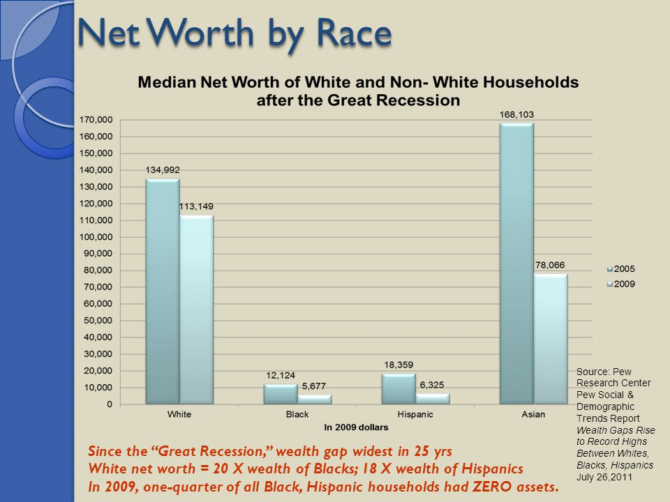 Net Worth by Race Source: Pew Research Center. Pew Social & Demographic Trends Report.