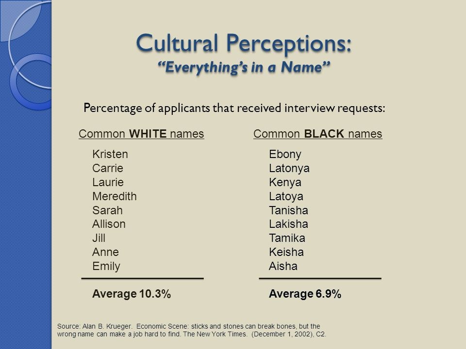 Cultural Perceptions: Everything's in a Name