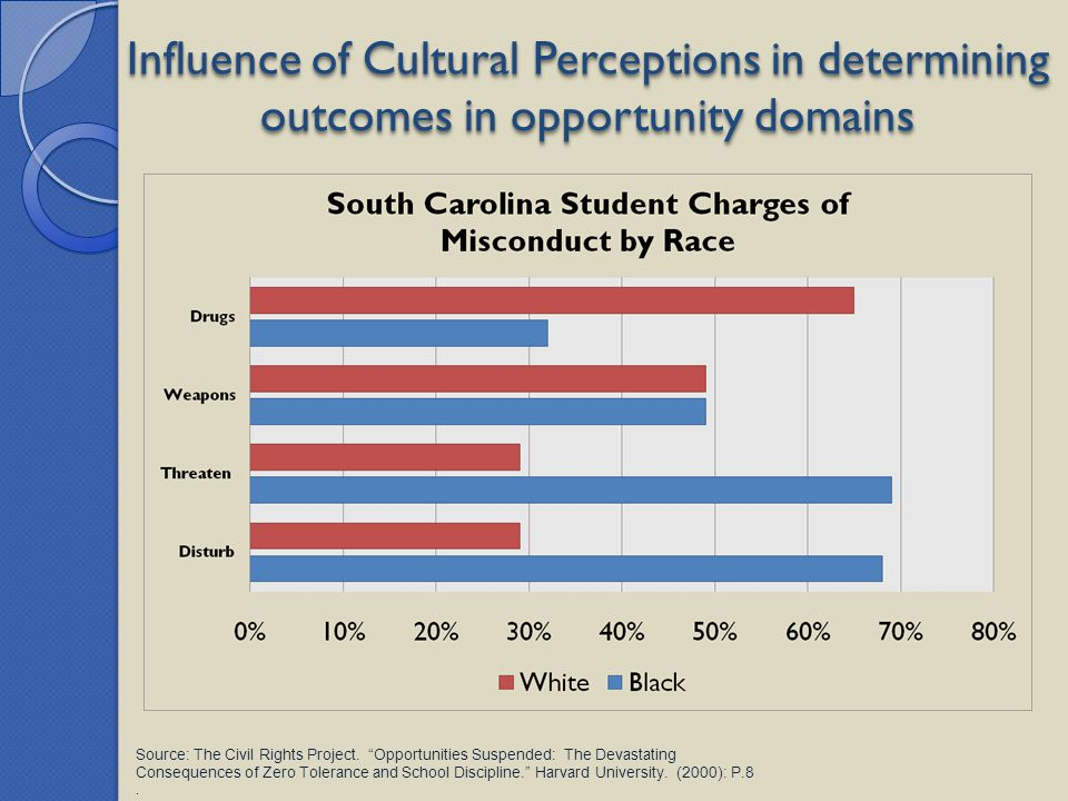 Influence of Cultural Perceptions in determining outcomes in opportunity domains