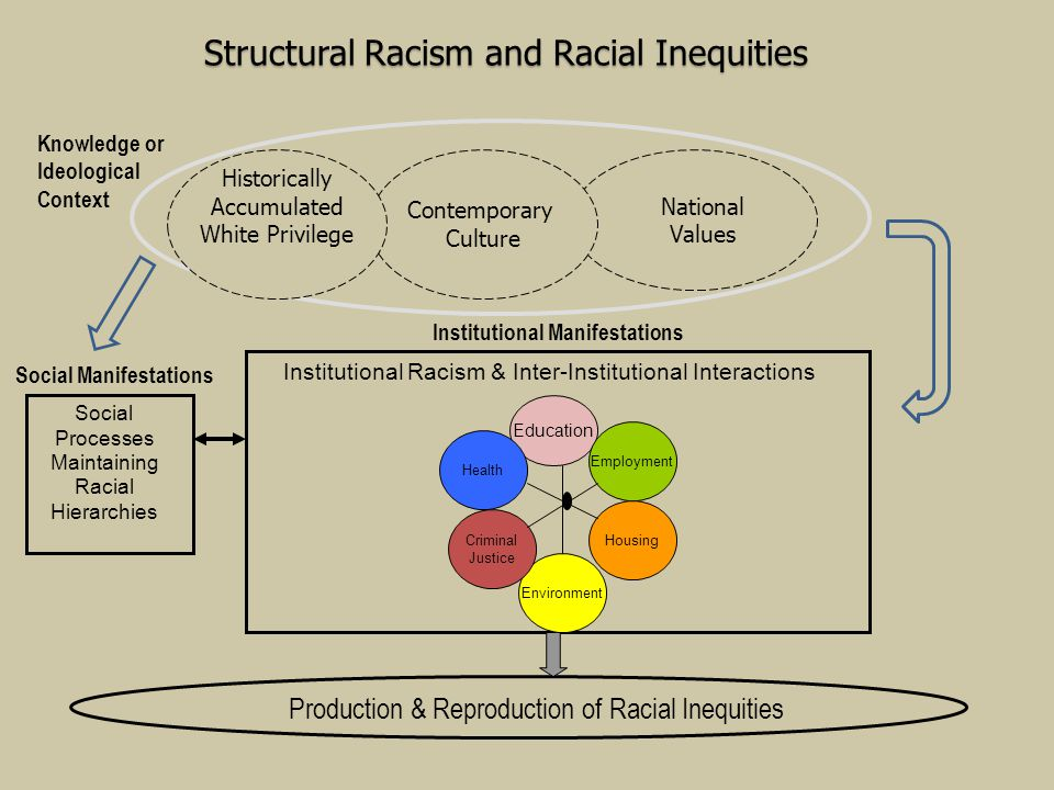 Structural Racism and Racial Inequities