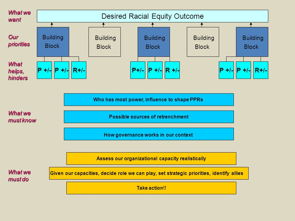 Desired Racial Equity Outcome