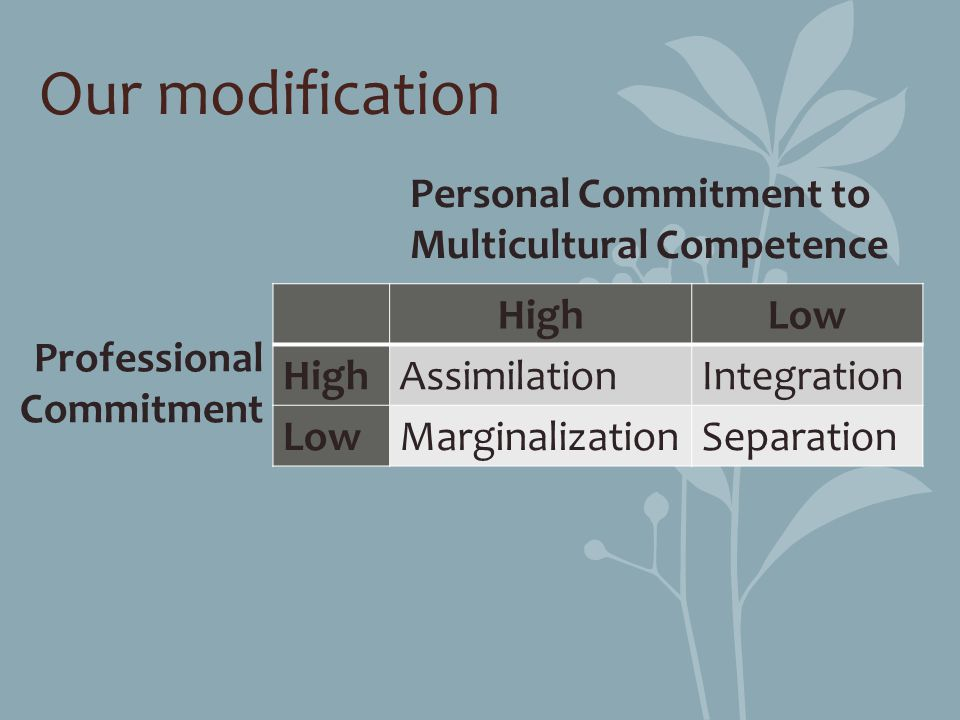 Our modification Personal Commitment to Multicultural Competence High
