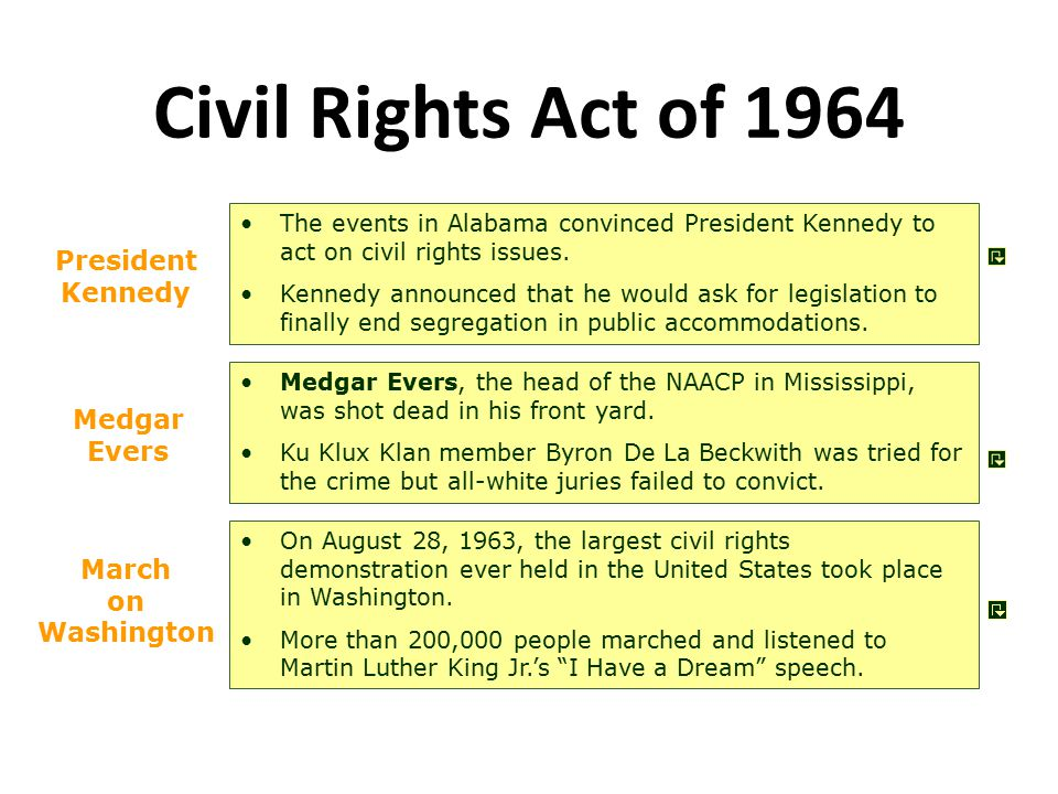 Civil Rights Act of 1964 President Kennedy Medgar Evers March on