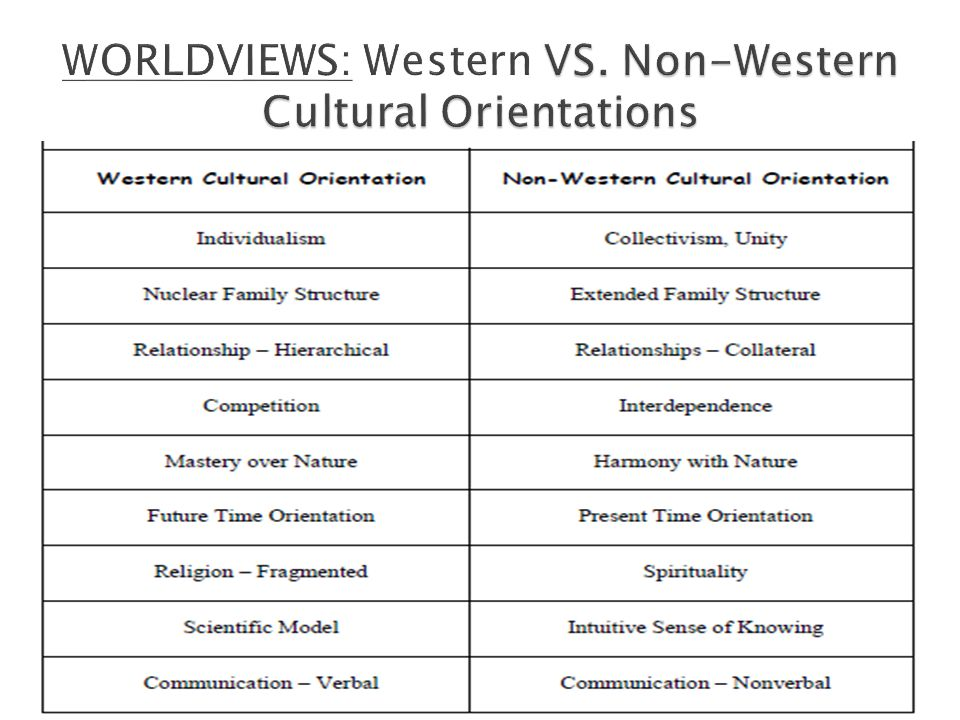 WORLDVIEWS: Western VS. Non-Western Cultural Orientations