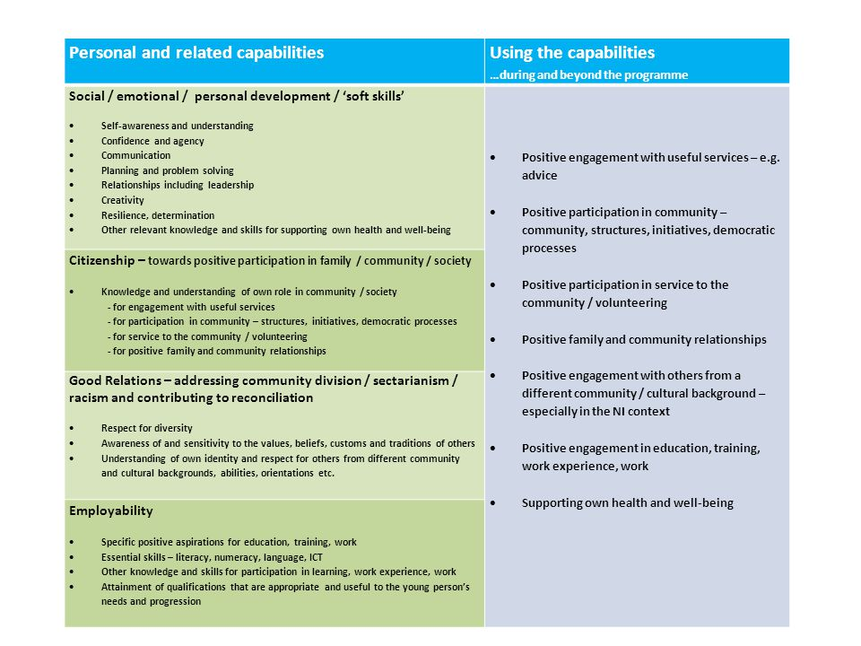 Personal and related capabilities Using the capabilities