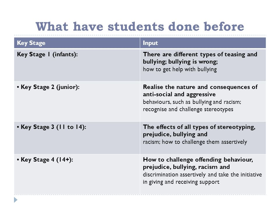What have students done before