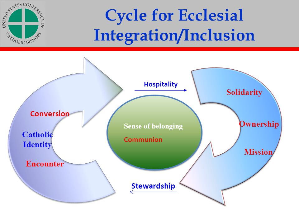 Cycle for Ecclesial Integration/Inclusion