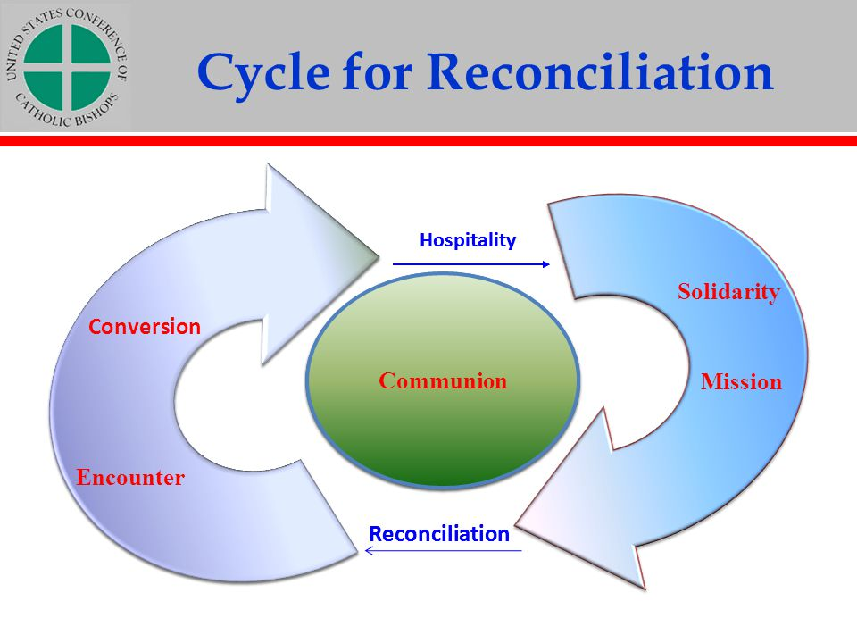 Cycle for Reconciliation