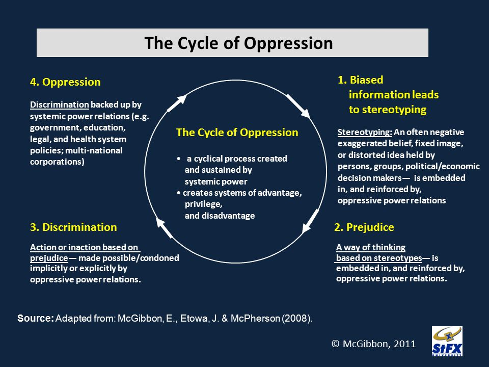 The Cycle of Oppression