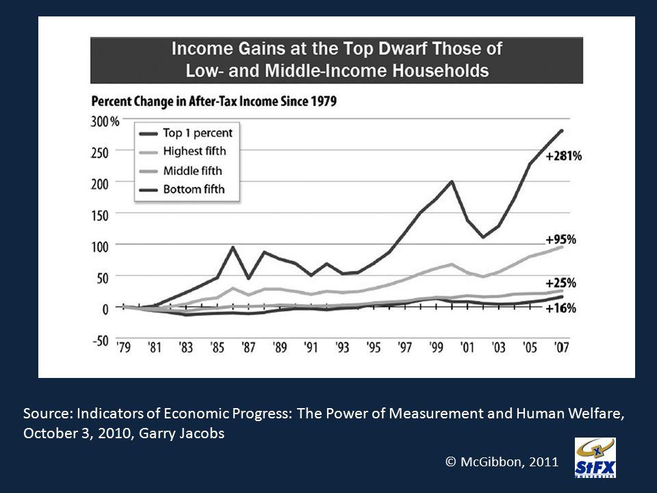 Source: Indicators of Economic Progress: The Power of Measurement and Human Welfare,