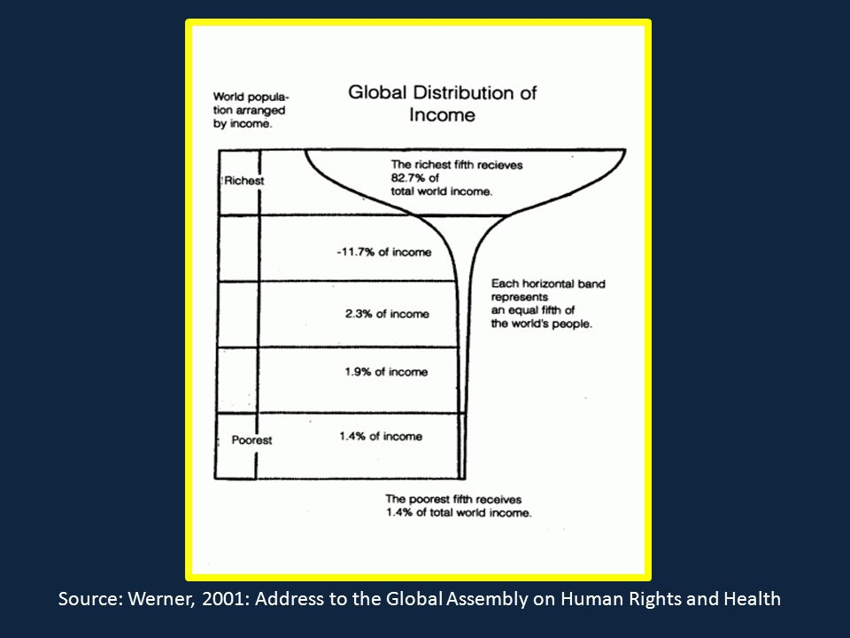 Source: Werner, 2001: Address to the Global Assembly on Human Rights and Health