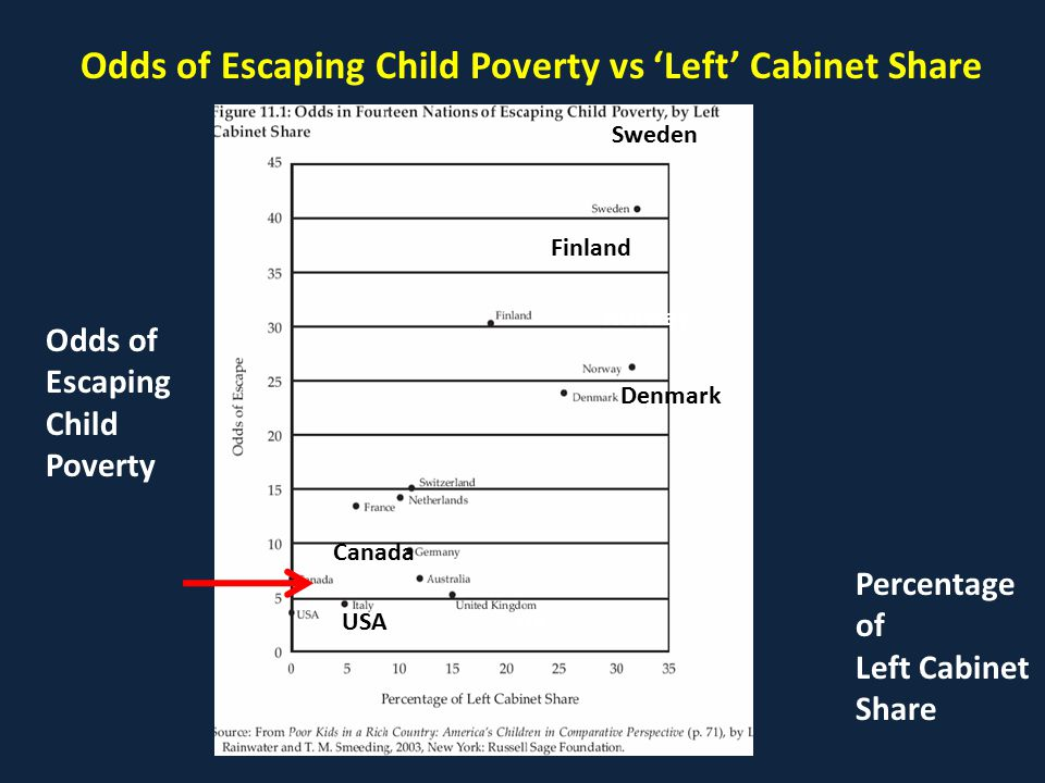 Odds of Escaping Child Poverty vs 'Left' Cabinet Share