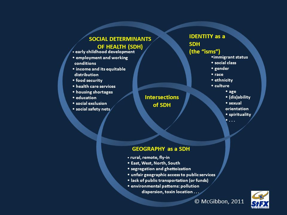 SOCIAL DETERMINANTS OF HEALTH (SDH) Intersections of SDH