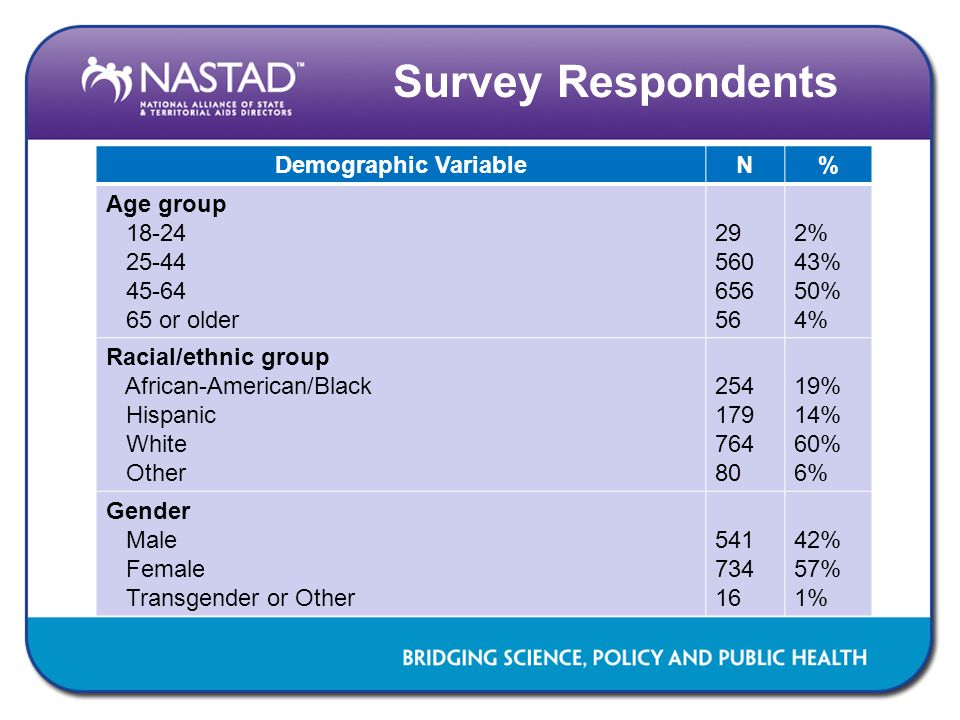 Survey Respondents Demographic Variable N % Age group 18-24 25-44