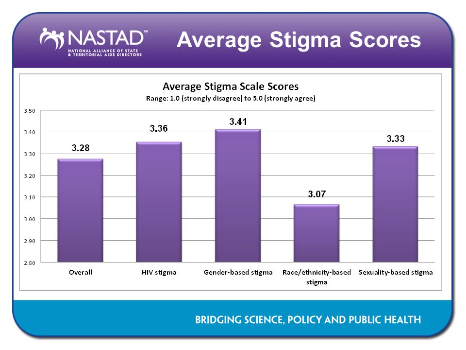 Average Stigma Scores