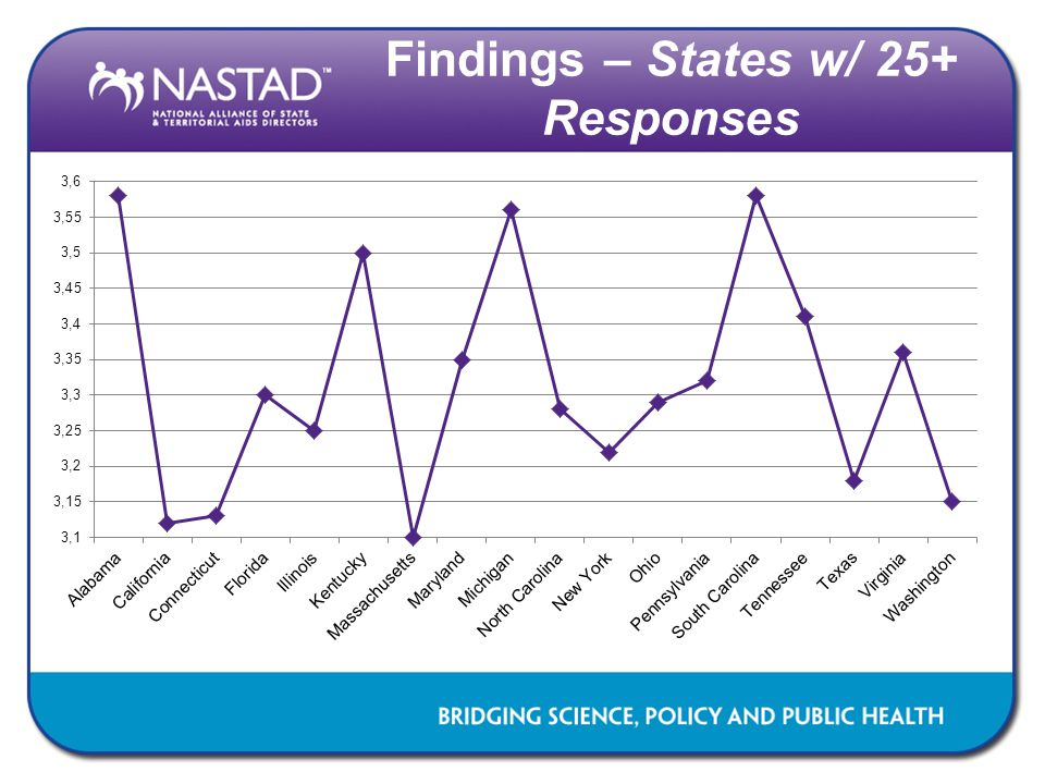 Findings – States w/ 25+ Responses