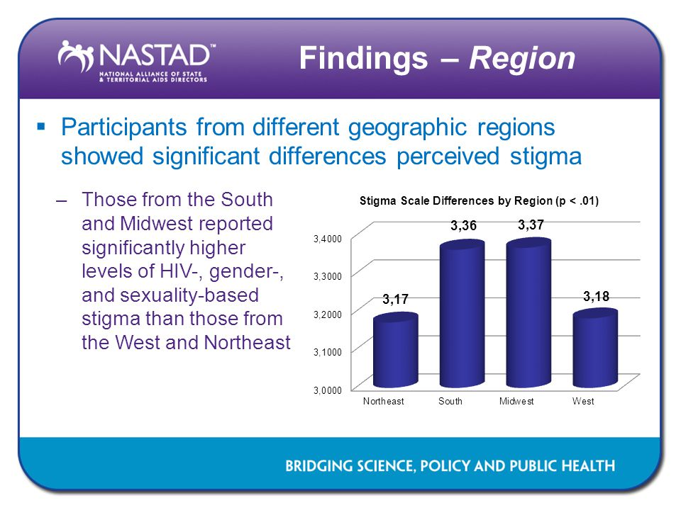 Findings – Region Participants from different geographic regions showed significant differences perceived stigma.