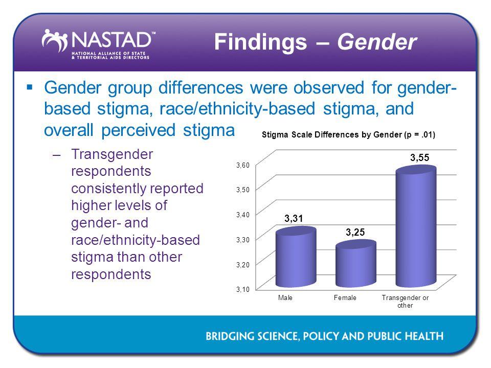 Findings – Gender Gender group differences were observed for gender-based stigma, race/ethnicity-based stigma, and overall perceived stigma.