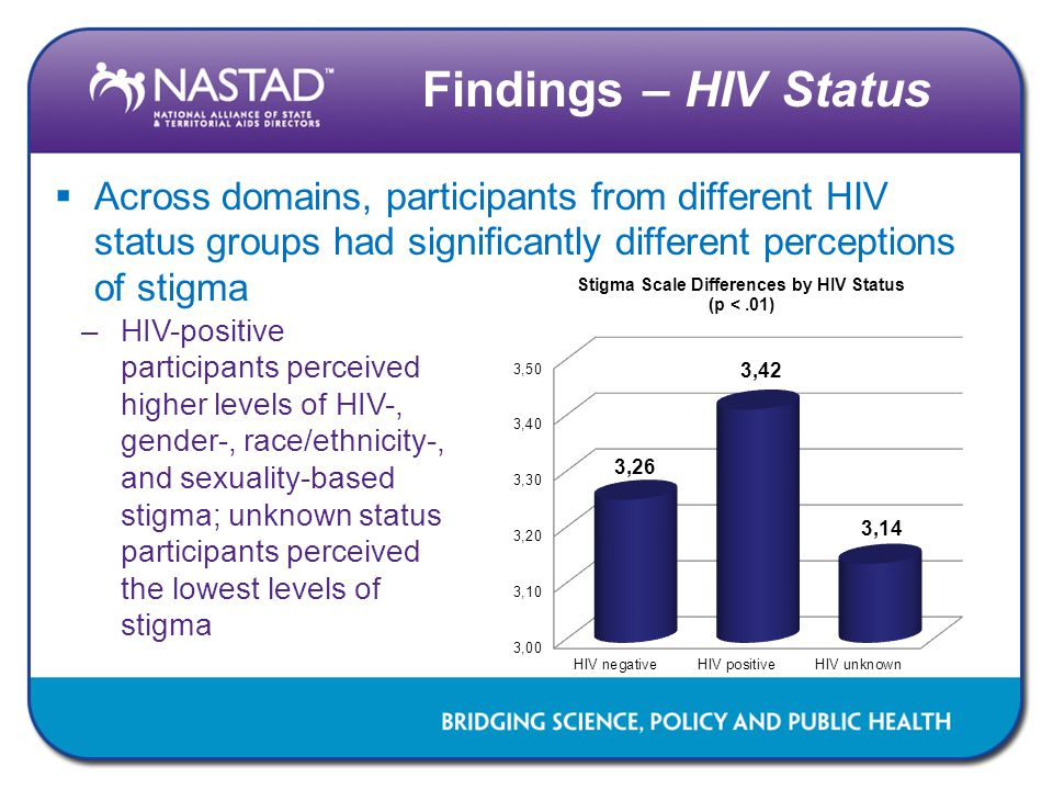 Findings – HIV Status Across domains, participants from different HIV status groups had significantly different perceptions of stigma.