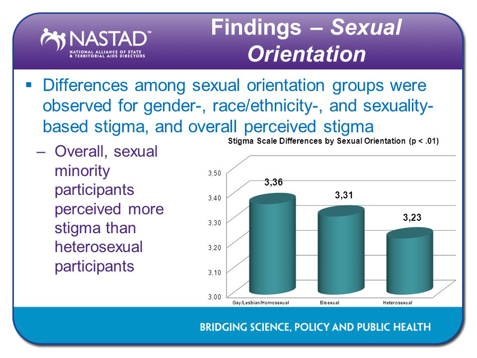 Findings – Sexual Orientation