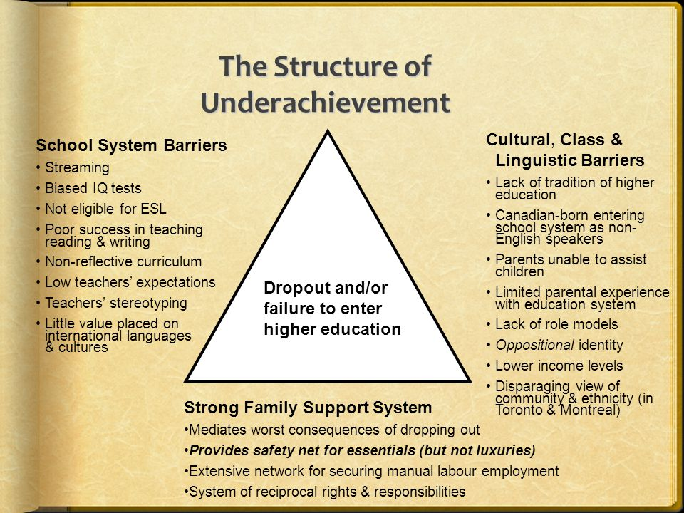 The Structure of Underachievement