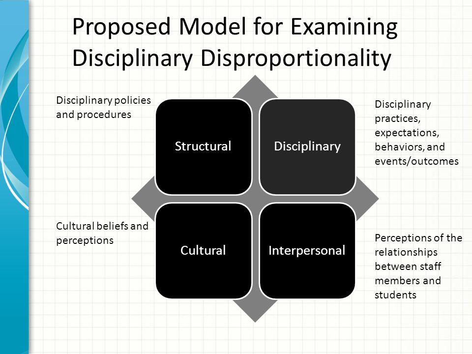 Proposed Model for Examining Disciplinary Disproportionality