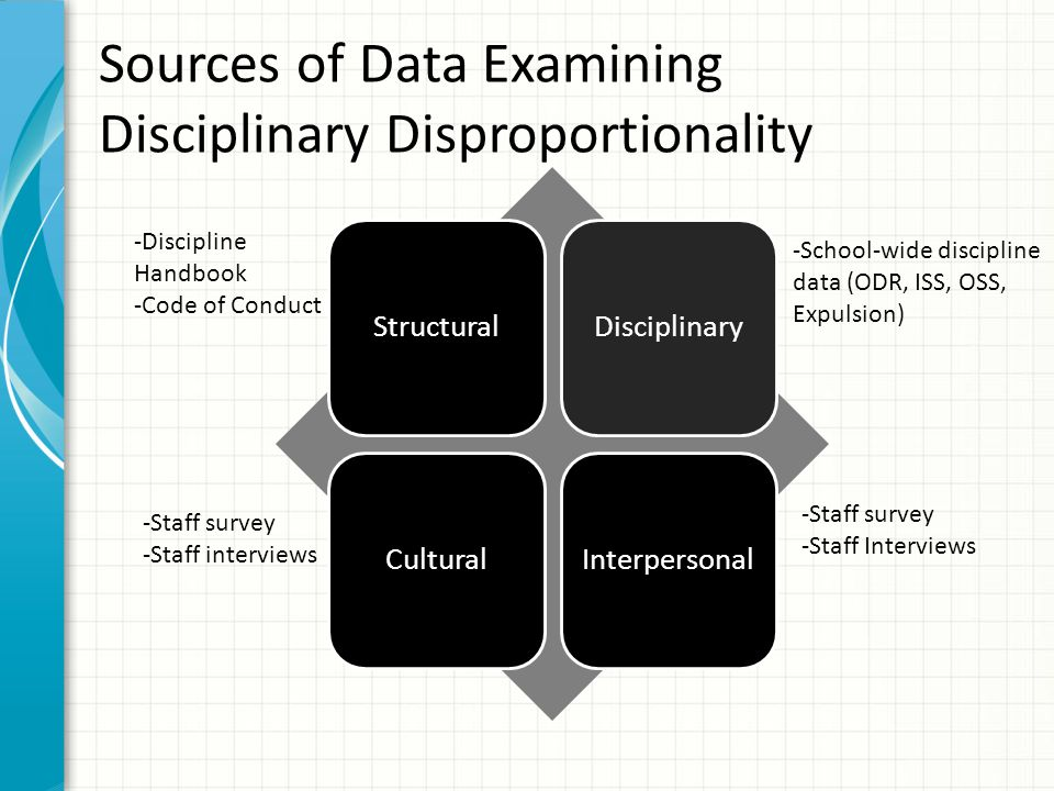 Sources of Data Examining Disciplinary Disproportionality