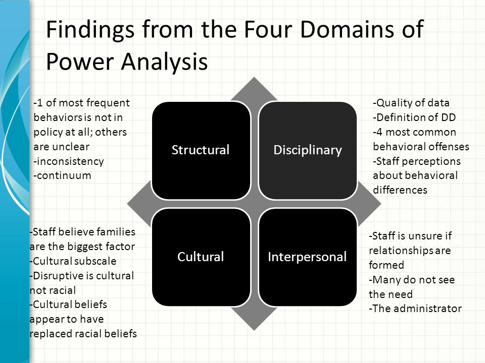 Findings from the Four Domains of Power Analysis