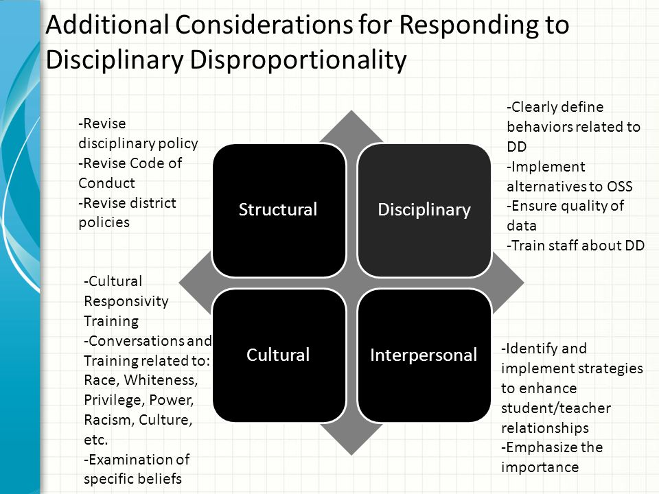 Additional Considerations for Responding to Disciplinary Disproportionality