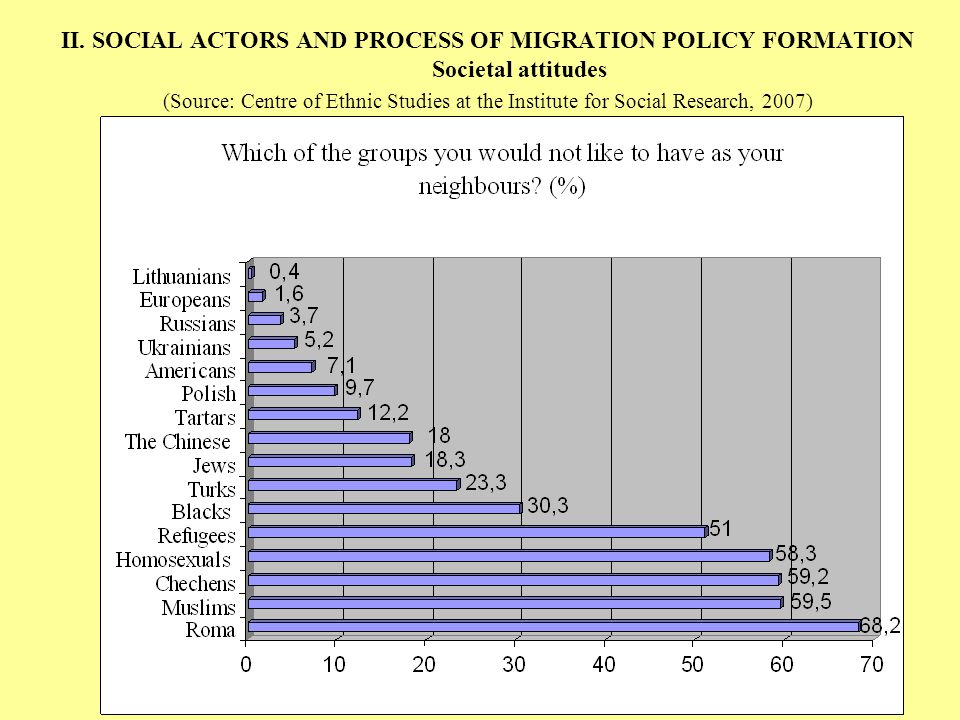 II. SOCIAL ACTORS AND PROCESS OF MIGRATION POLICY FORMATION Societal attitudes