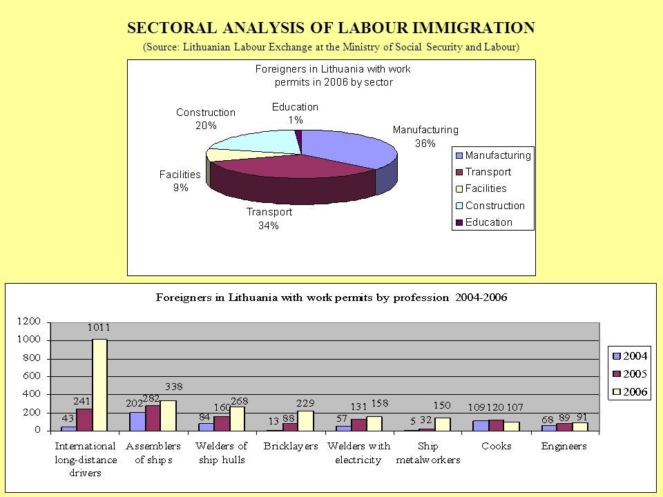 SECTORAL ANALYSIS OF LABOUR IMMIGRATION