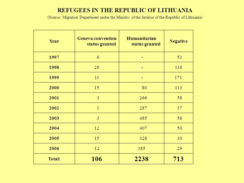 106 2238 713 REFUGEES IN THE REPUBLIC OF LITHUANIA Year