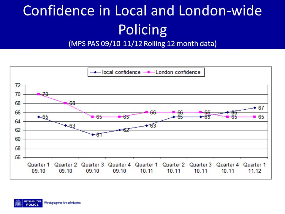 Confidence in Local and London-wide Policing (MPS PAS 09/10-11/12 Rolling 12 month data)